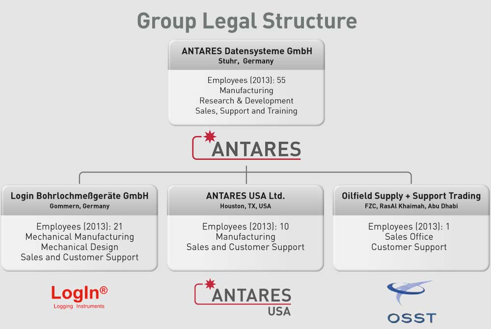 ANTARES offices and structure
